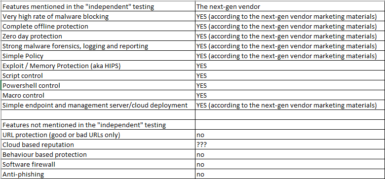 TestMyAV - an independent next-gen testing vendor? - MRG Effitas